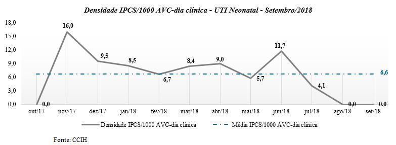Densidade IPCS UTI Neo
